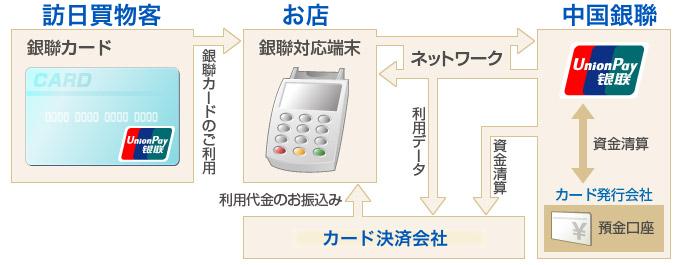 銀聯カード基本フロー