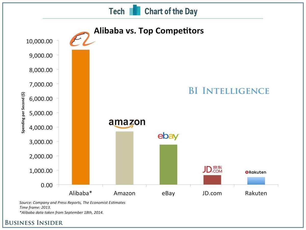 アリペイ成長率グラフ